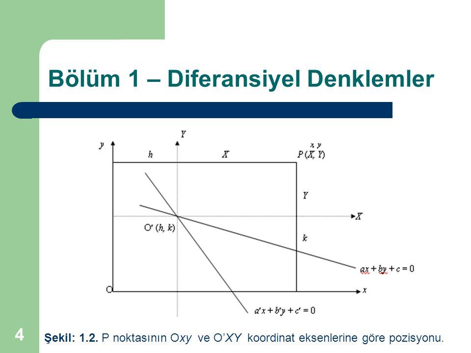 4 Bölüm 1 – Diferansiyel Denklemler Şekil: 1.2.