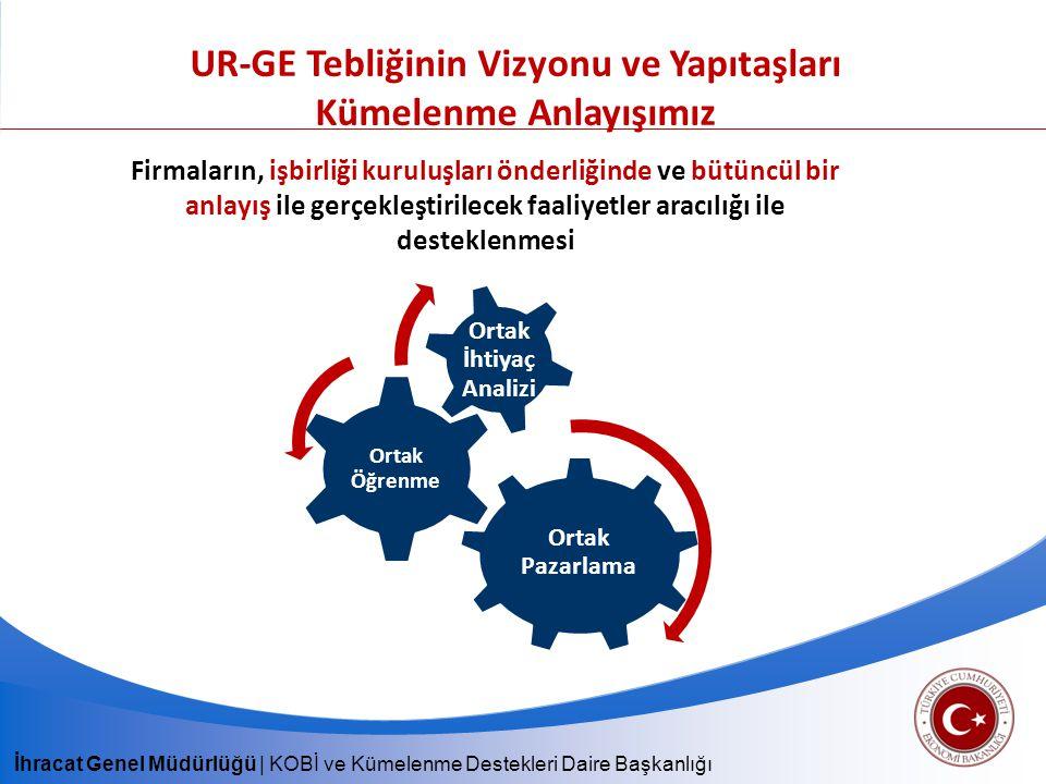 Firmaların, işbirliği kuruluşları önderliğinde ve bütüncül bir anlayış ile gerçekleştirilecek faaliyetler aracılığı ile desteklenmesi UR-GE Tebliğinin Vizyonu ve Yapıtaşları Kümelenme Anlayışımız Ortak Pazarlama Ortak Öğrenme Ortak İhtiyaç Analizi