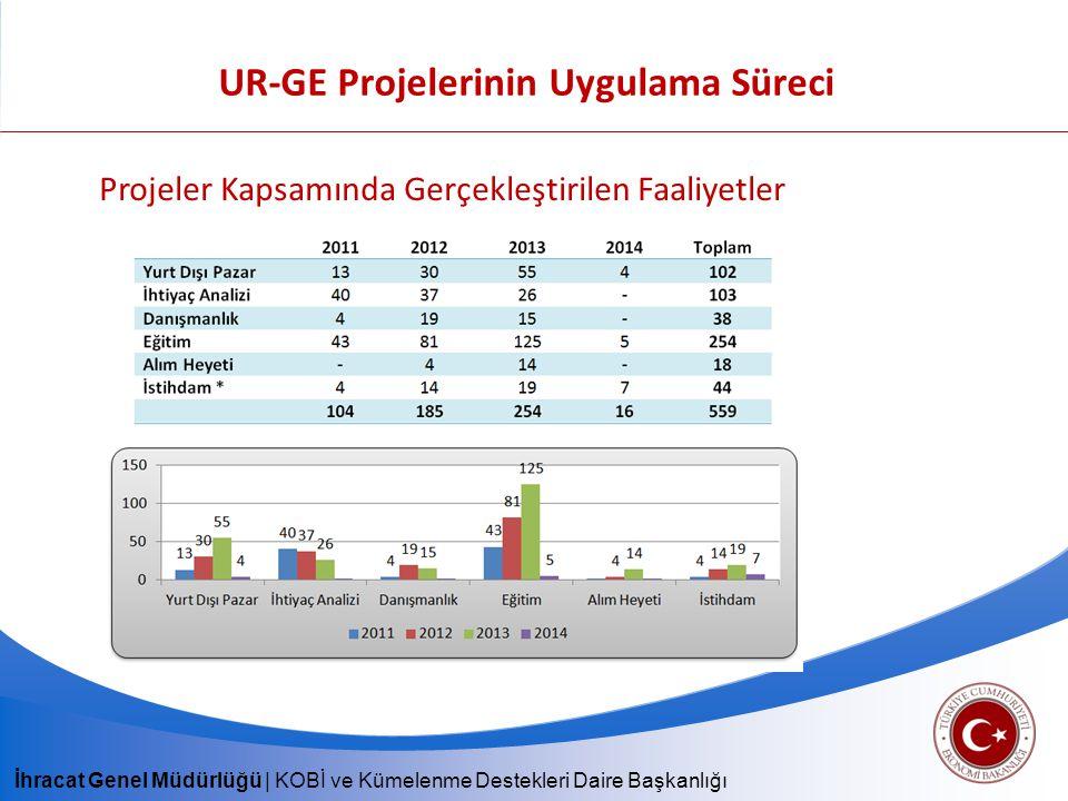 İhracat Genel Müdürlüğü | KOBİ ve Kümelenme Destekleri Daire Başkanlığı UR-GE Projelerinin Uygulama Süreci Projeler Kapsamında Gerçekleştirilen Faaliyetler