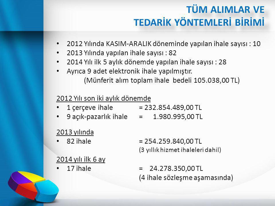 2012 Yılında KASIM-ARALIK döneminde yapılan ihale sayısı : 10 2013 Yılında yapılan ihale sayısı : 82 2014 Yılı ilk 5 aylık dönemde yapılan ihale sayıs