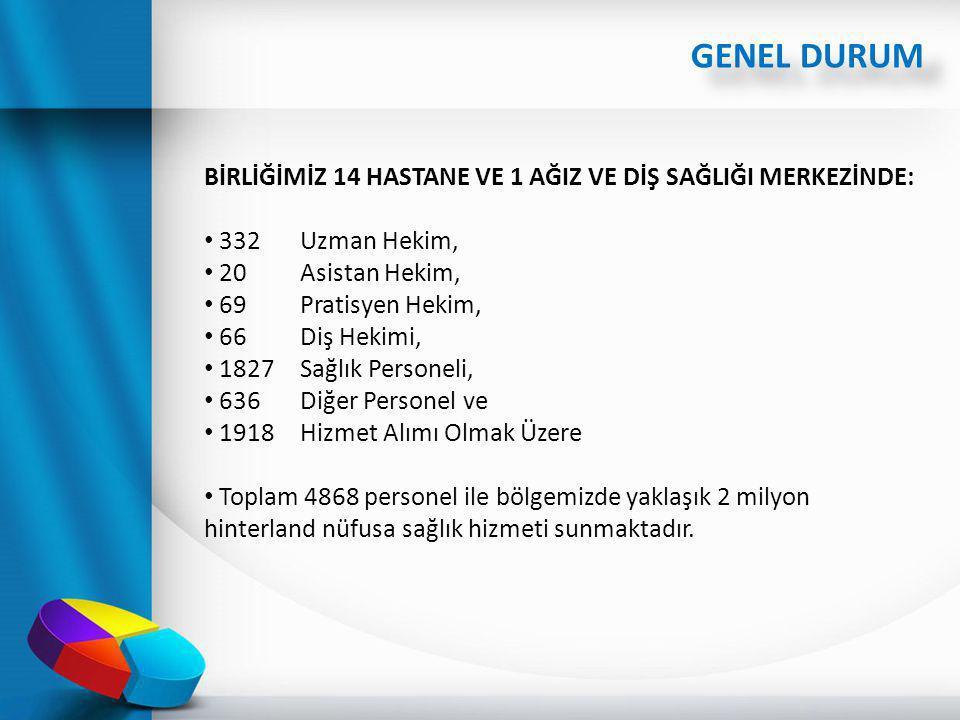 GENEL DURUM BİRLİĞİMİZ 14 HASTANE VE 1 AĞIZ VE DİŞ SAĞLIĞI MERKEZİNDE: 332 Uzman Hekim, 20 Asistan Hekim, 69 Pratisyen Hekim, 66 Diş Hekimi, 1827 Sağl