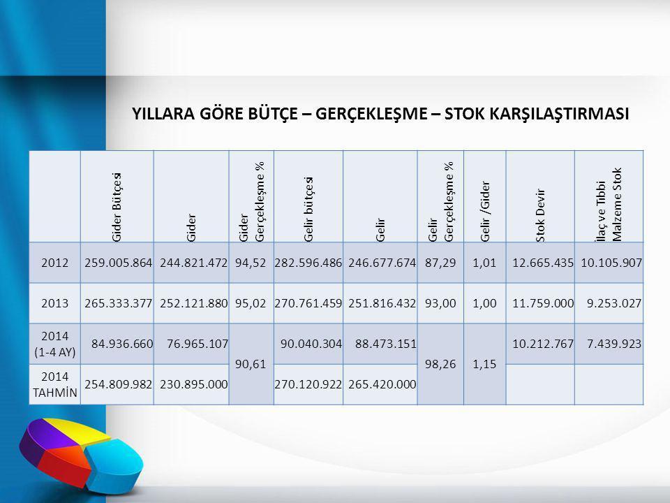 Gider Bütçesi Gider Gider Gerçekleşme % Gelir bütçesi Gelir Gelir Gerçekleşme % Gelir /Gider Stok Devir İlaç ve Tıbbi Malzeme Stok 2012259.005.864244.