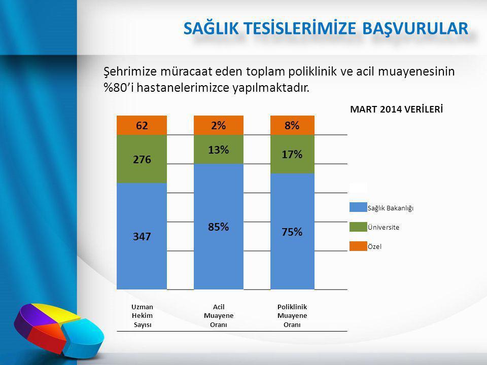 Şehrimize müracaat eden toplam poliklinik ve acil muayenesinin %80'i hastanelerimizce yapılmaktadır. MART 2014 VERİLERİ 622%8% 276 13% 17% 85% 75% 347