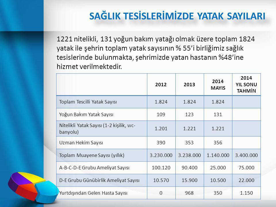 1221 nitelikli, 131 yoğun bakım yatağı olmak üzere toplam 1824 yatak ile şehrin toplam yatak sayısının % 55'i birliğimiz sağlık tesislerinde bulunmakt