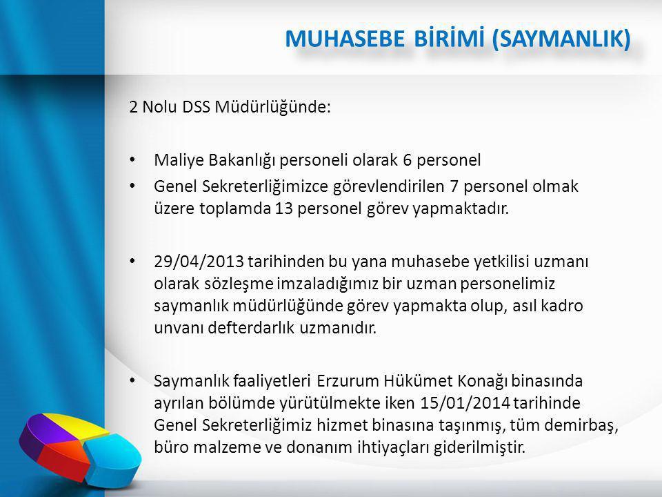 2 Nolu DSS Müdürlüğünde: Maliye Bakanlığı personeli olarak 6 personel Genel Sekreterliğimizce görevlendirilen 7 personel olmak üzere toplamda 13 perso