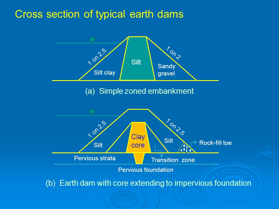 Silt Silt clay 1 on 2.5 1 on 2 Sandy gravel Clay core Silt 1 on 2.5 Silt Transition zone Pervious strata Pervious foundation Rock-fill toe (a) Simple zoned embankment (b) Earth dam with core extending to impervious foundation Cross section of typical earth dams
