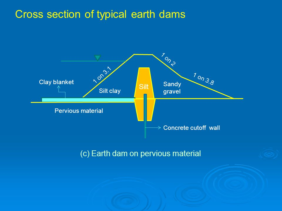 Silt Silt clay 1 on 3.1 1 on 2 Sandy gravel 1 on 3.8 Clay blanket Concrete cutoff wall Pervious material (c) Earth dam on pervious material Cross section of typical earth dams