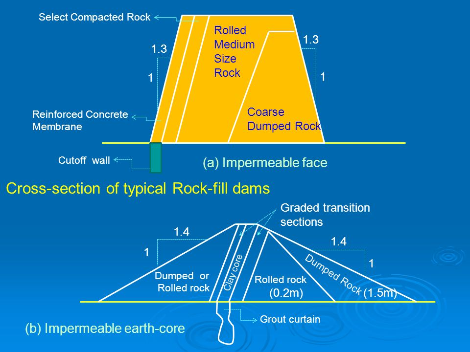 Select Compacted Rock 1.3 1 1 Coarse Dumped Rock Reinforced Concrete Membrane Cutoff wall (a) Impermeable face Dumped Rock Rolled rock Clay core Dumpe