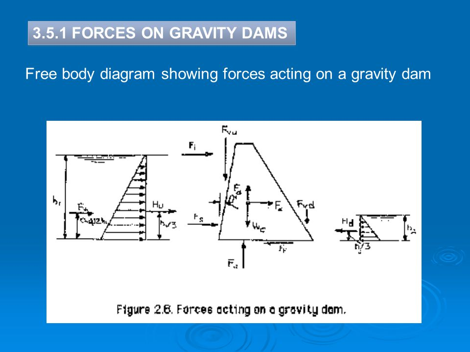 3.5.1 FORCES ON GRAVITY DAMS Free body diagram showing forces acting on a gravity dam