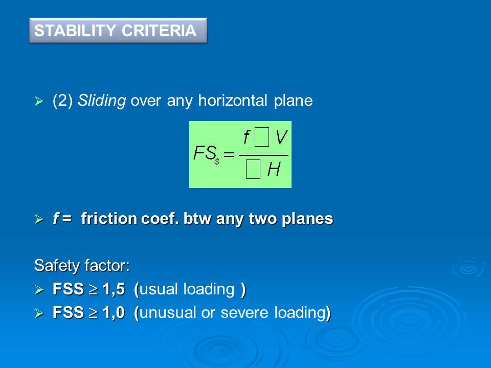  (2) Sliding over any horizontal plane  f = friction coef.