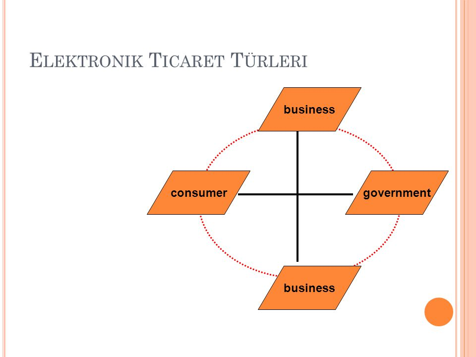 E LEKTRONIK T ICARET T ÜRLERI governmentconsumer business