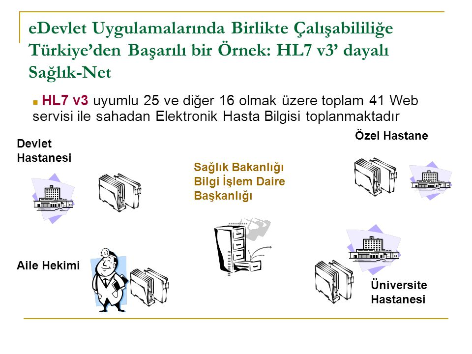 eDevlet Uygulamalarında Birlikte Çalışabililiğe Türkiye'den Başarılı bir Örnek: Sağlık-Net Ahmet Yılmaz 12345 HL7-V3 Internet 11011010 HL7-V3 12345 Yılmaz Ahmet A Hastanesi Bilgi Yönetim Sistemi Ulusal Sağlık Bilgi Sistemi, Sağlık Bakanlığı, BİDB Mesajlaşma ModülüUSBS Web Servisleri