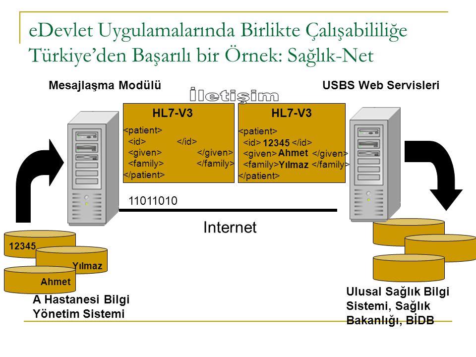 Ulusal Sağlık Veri Sözlüğü (USVS) Sağlık Bakanlığı USVSde  261 veri elemanı ve  46 Minimum Sağlık Veri Seti (MSVS) tanımlanmıştır  http://www.sagliknet.saglik.gov.tr/portal_pages/notlogin/bilisimciler/docs/ usvs_sozluk_1.1.rar http://www.sagliknet.saglik.gov.tr/portal_pages/notlogin/bilisimciler/docs/ usvs_sozluk_1.1.rar Açık Adres Ad Ana Tanı Aşı Bel Çevresi Bulaşma Yolu Çıkış Şekli...