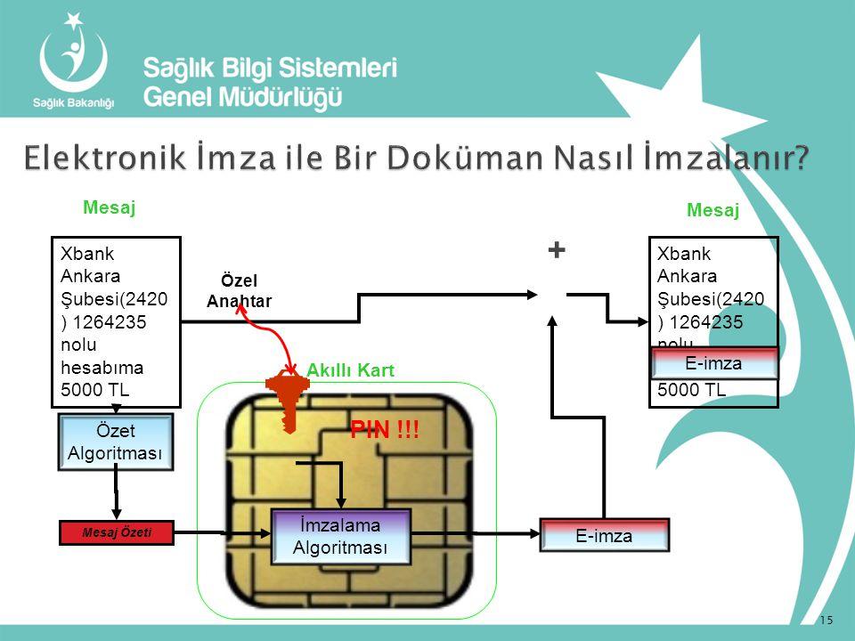 Özel Anahtar + Mesaj İmzalama Algoritması Xbank Ankara Şubesi(2420 ) 1264235 nolu hesabıma 5000 TL Mesaj Özeti Özet Algoritması Mesaj Xbank Ankara Şub