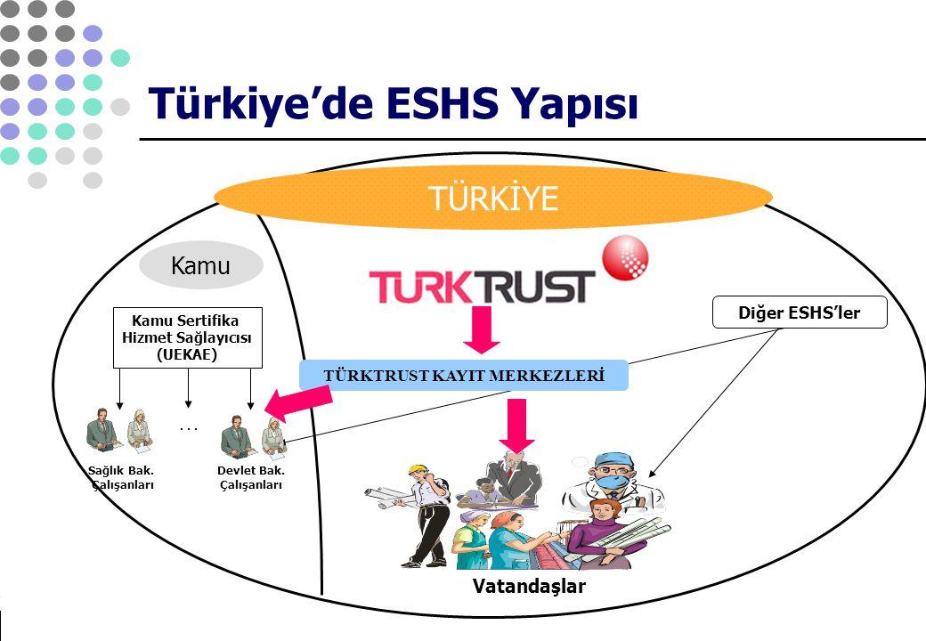 Türkiye'de ESHS Yapısı Vatandaşlar Sağlık Bak. Çalışanları Devlet Bak. Çalışanları Kamu Sertifika Hizmet Sağlayıcısı (UEKAE)... Kamu TÜRKTRUST KAYIT M