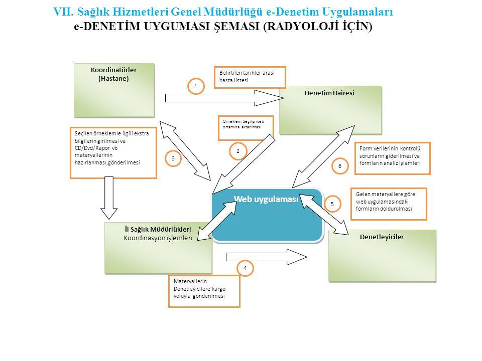 Koordinatörler (Hastane) Denetim Dairesi Belirtilen tarihler arası hasta listesi Web uygulaması Örneklem Seçilip web ortamına aktarılması Seçilen örneklemle ilgili ekstra bilgilerin girilmesi ve CD/Dvd/Rapor vb materyallerinin hazırlanması,gönderilmesi 1 2 3 İl Sağlık Müdürlükleri Koordinasyon işlemleri İl Sağlık Müdürlükleri Koordinasyon işlemleri Denetleyiciler Materyallerin Denetleyicilere kargo yoluyla gönderilmesi Gelen materyallere göre web uygulamasındaki formların doldurulması Form verilerinin kontrolü, sorunların giderilmesi ve formların analiz işlemleri 4 5 6 VII.