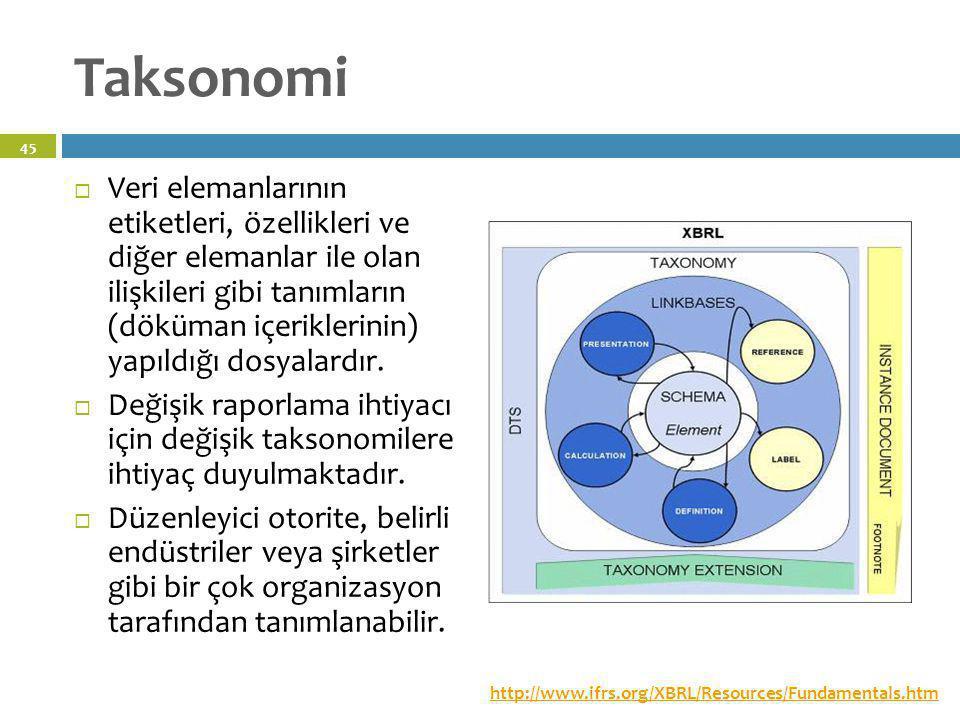 Taksonomi http://www.ifrs.org/XBRL/Resources/Fundamentals.htm  Veri elemanlarının etiketleri, özellikleri ve diğer elemanlar ile olan ilişkileri gibi