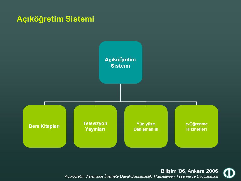 Bilişim '06, Ankara 2006 Açıköğretim Sisteminde İnternete Dayalı Danışmanlık Hizmetlerinin Tasarımı ve Uygulanması Açıköğretim e-Öğrenme Portalı Açıköğretim e-Öğrenme Portalı e-Alıştırmae-Kitape-Danışmanlıke-Sesli Kitape-Desteke-Televizyone-Sınav