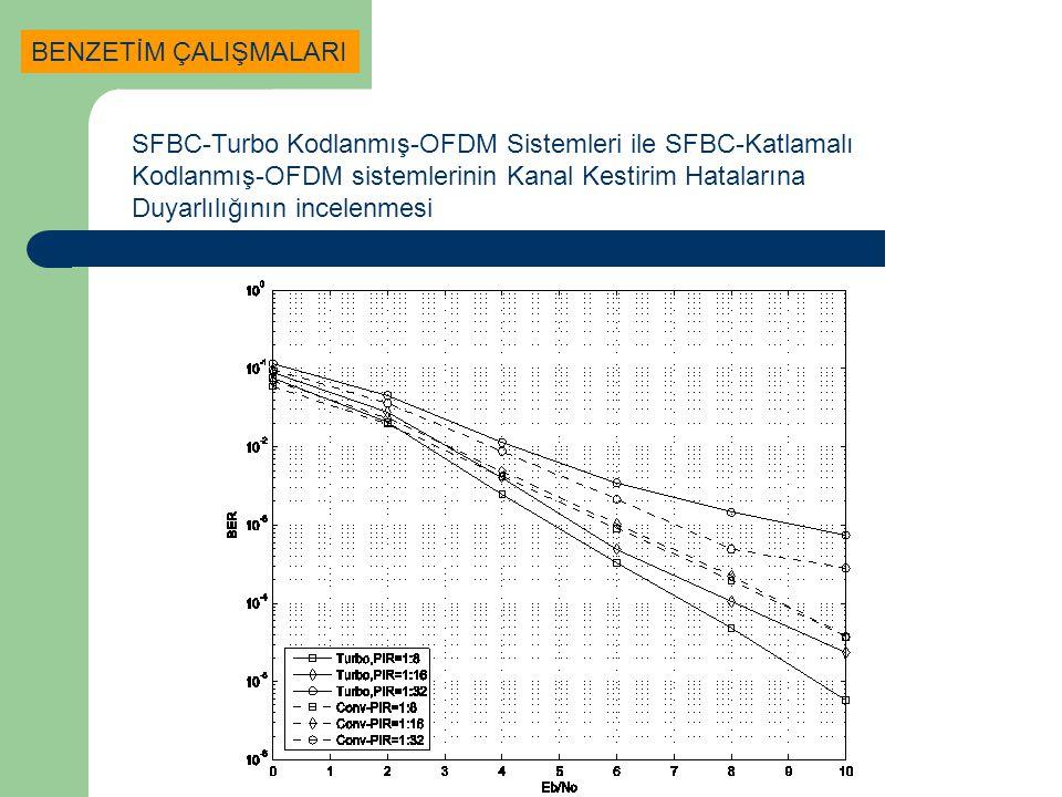 SFBC-Turbo Kodlanmış-OFDM Sistemleri ile SFBC-Katlamalı Kodlanmış-OFDM sistemlerinin Kanal Kestirim Hatalarına Duyarlılığının incelenmesi BENZETİM ÇAL