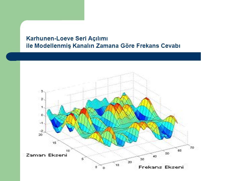Karhunen-Loeve Seri Açılımı ile Modellenmiş Kanalın Zamana Göre Frekans Cevabı