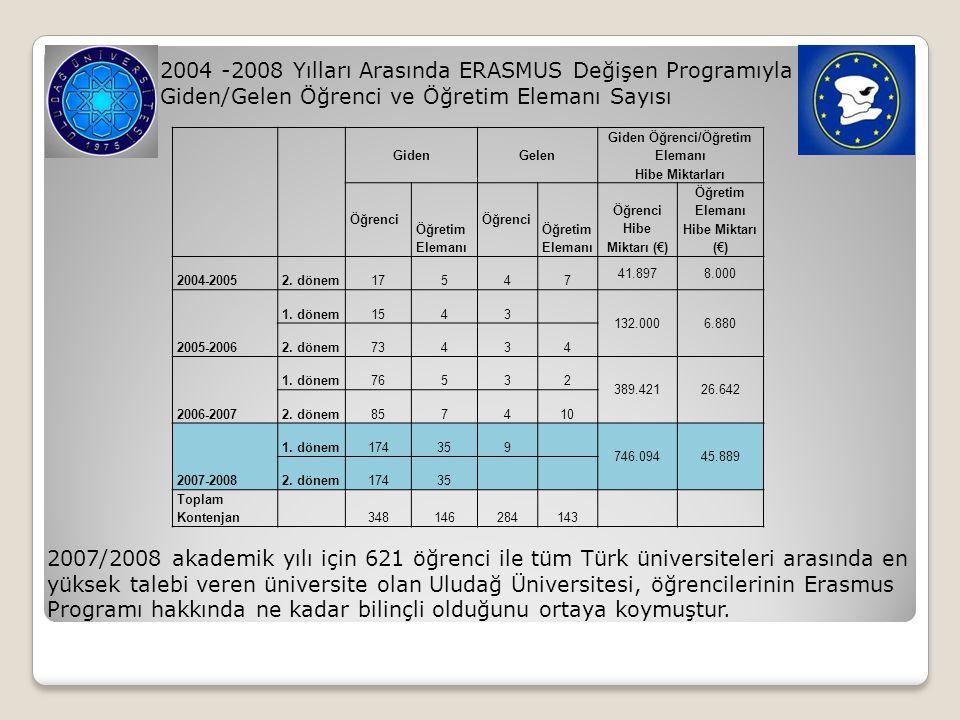2004 -2008 Yılları Arasında ERASMUS Değişen Programıyla Giden/Gelen Öğrenci ve Öğretim Elemanı Sayısı GidenGelen Giden Öğrenci/Öğretim Elemanı Hibe Mi