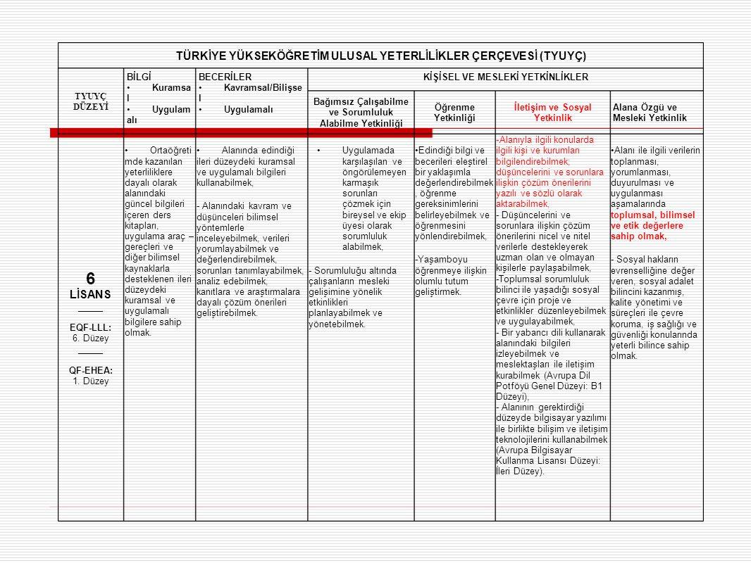 TÜRKİYE YÜKSEKÖĞRETİM ULUSAL YETERLİLİKLER ÇERÇEVESİ (TYUYÇ) TYUYÇ DÜZEYİ BİLGİ Kuramsa l Uygulam alı BECERİLER Kavramsal/Bilişse l Uygulamalı KİŞİSEL VE MESLEKİ YETKİNLİKLER Bağımsız Çalışabilme ve Sorumluluk Alabilme Yetkinliği Öğrenme Yetkinliği İletişim ve Sosyal Yetkinlik Alana Özgü ve Mesleki Yetkinlik 6 LİSANS _____ EQF-LLL: 6.