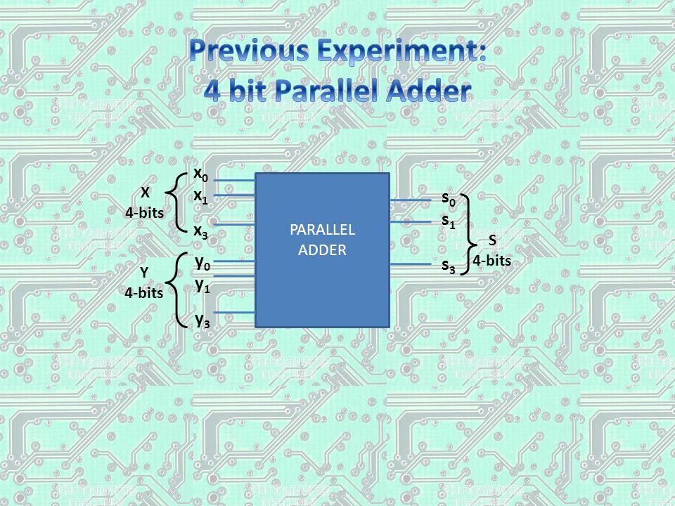 PARALLEL ADDER y0y1y3y0y1y3 s0s1s3s0s1s3 X 4-bits Y 4-bits S 4-bits x0x1x3x0x1x3