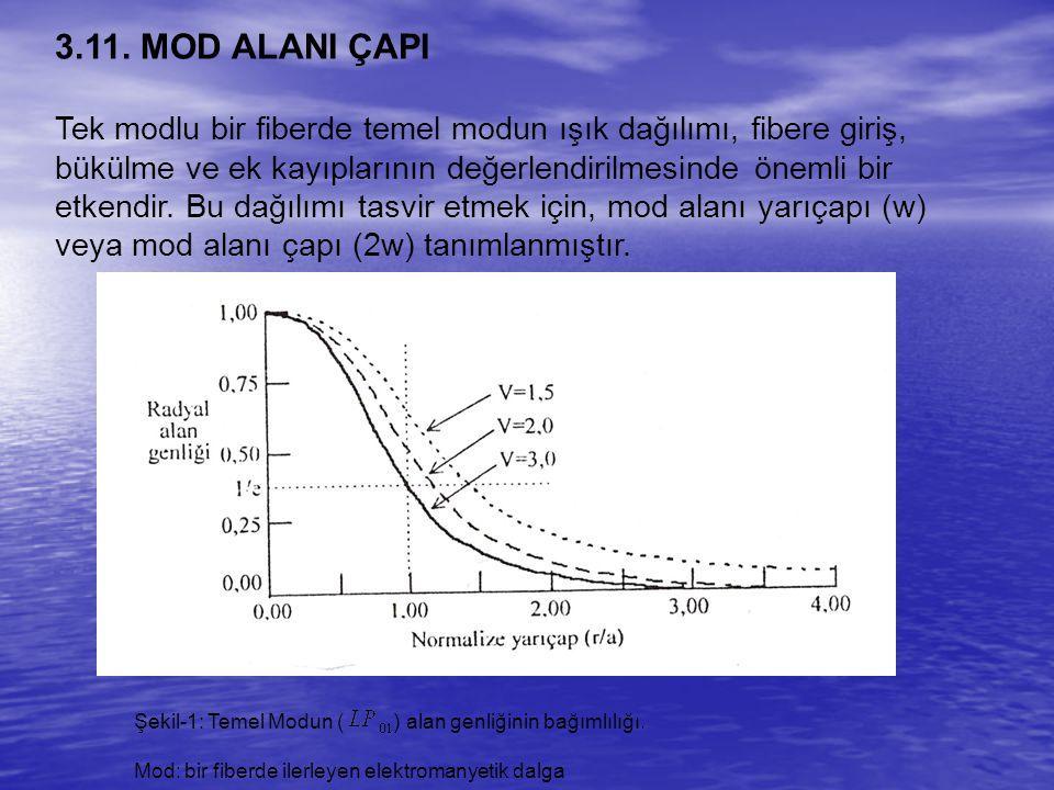 Mod alanı yarıçapı w, radyal alan genliğinin, optik eksen üzerindeki (r=0) maksimum değerinin 1/e sine (yaklaşık %37'sine) düştüğü yarıçaptır.