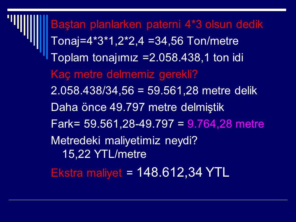 Baştan planlarken paterni 4*3 olsun dedik Tonaj=4*3*1,2*2,4 =34,56 Ton/metre Toplam tonajımız =2.058.438,1 ton idi Kaç metre delmemiz gerekli? 2.058.4