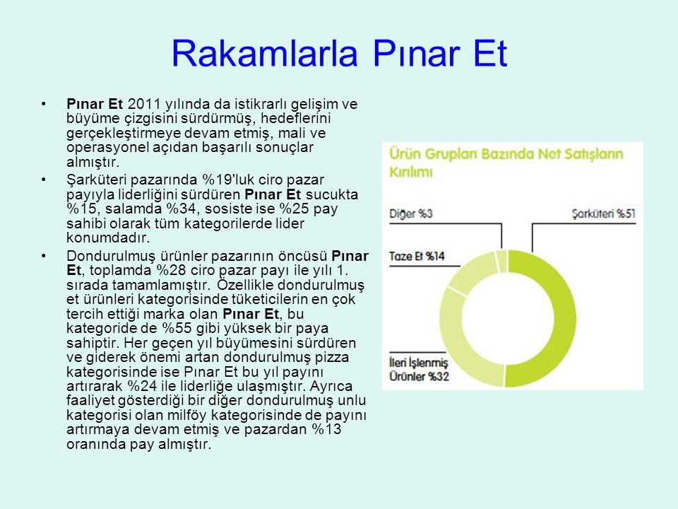 Rakamlarla Pınar Et Pınar Et 2011 yılında da istikrarlı gelişim ve büyüme çizgisini sürdürmüş, hedeflerini gerçekleştirmeye devam etmiş, mali ve operasyonel açıdan başarılı sonuçlar almıştır.