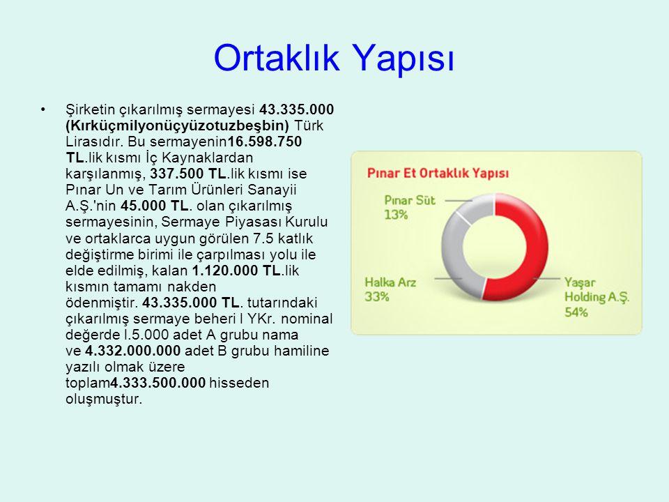 Ortaklık Yapısı Şirketin çıkarılmış sermayesi 43.335.000 (Kırküçmilyonüçyüzotuzbeşbin) Türk Lirasıdır. Bu sermayenin16.598.750 TL.lik kısmı İç Kaynakl