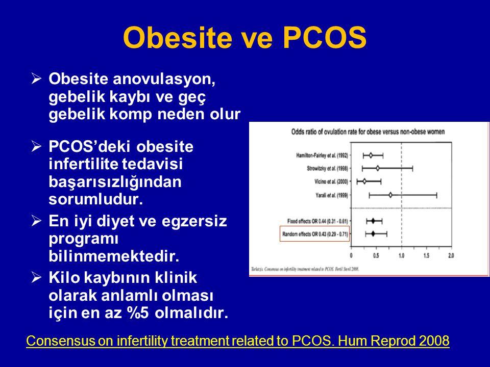 Obesite ve PCOS  Obesite anovulasyon, gebelik kaybı ve geç gebelik komp neden olur  PCOS'deki obesite infertilite tedavisi başarısızlığından sorumlu