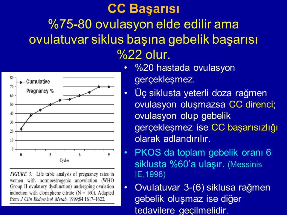 CC Başarısı %75-80 ovulasyon elde edilir ama ovulatuvar siklus başına gebelik başarısı %22 olur. %20 hastada ovulasyon gerçekleşmez. Üç siklusta yeter