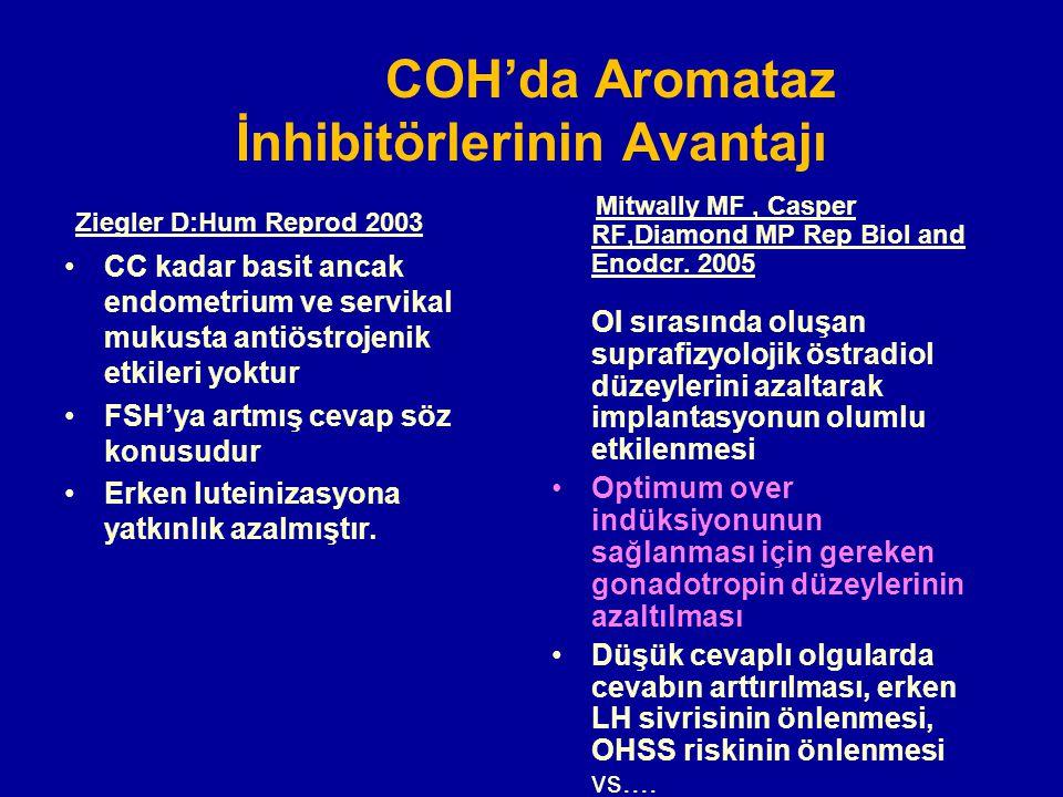 COH'da Aromataz İnhibitörlerinin Avantajı Ziegler D:Hum Reprod 2003 CC kadar basit ancak endometrium ve servikal mukusta antiöstrojenik etkileri yoktu