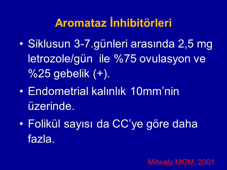 Aromataz İnhibitörleri Siklusun 3-7.günleri arasında 2,5 mg letrozole/gün ile %75 ovulasyon ve %25 gebelik (+). Endometrial kalınlık 10mm'nin üzerinde
