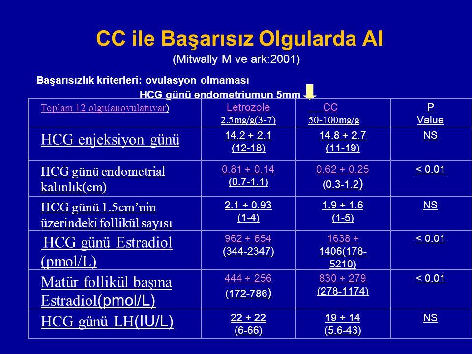 CC ile Başarısız Olgularda AI (Mitwally M ve ark:2001) Başarısızlık kriterleri: ovulasyon olmaması HCG günü endometriumun 5mm Toplam 12 olgu(anovulatu