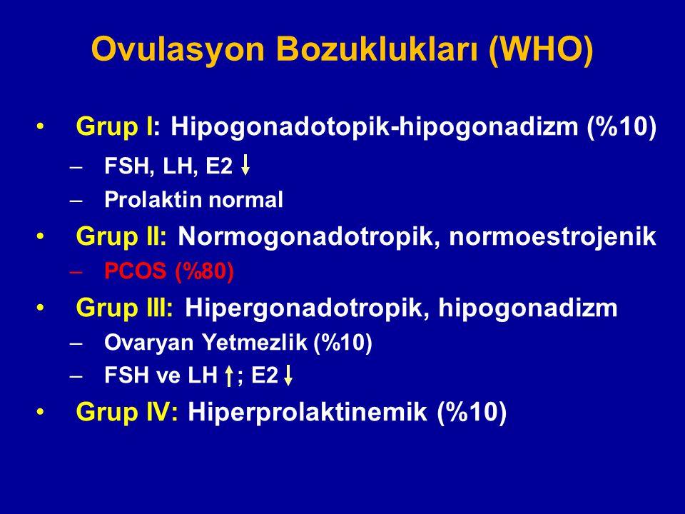 Ovulasyon Bozuklukları (WHO) Grup I: Hipogonadotopik-hipogonadizm (%10) –FSH, LH, E2 –Prolaktin normal Grup II: Normogonadotropik, normoestrojenik –PC