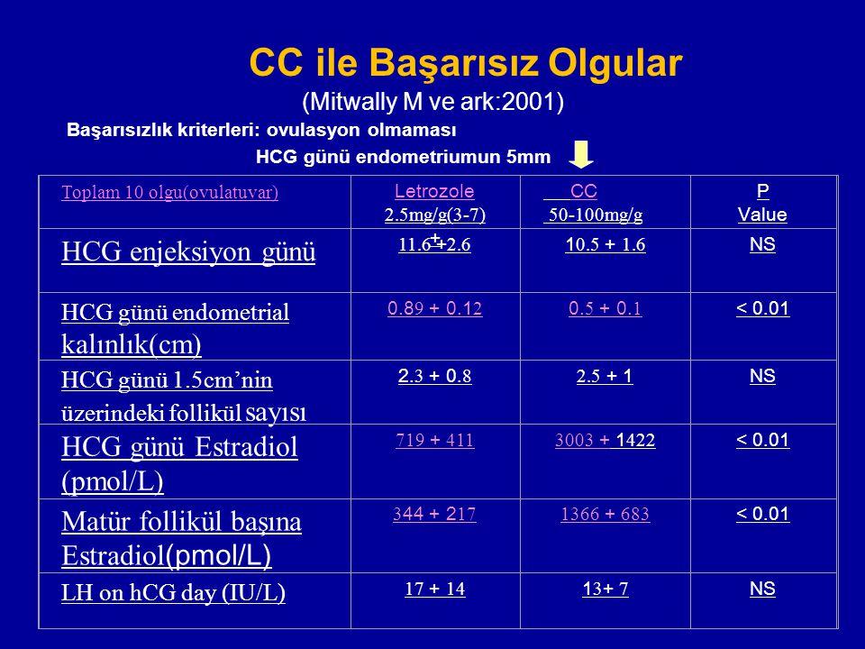 CC ile Başarısız Olgular (Mitwally M ve ark:2001) Başarısızlık kriterleri: ovulasyon olmaması HCG günü endometriumun 5mm Toplam 10 olgu(ovulatuvar) Le