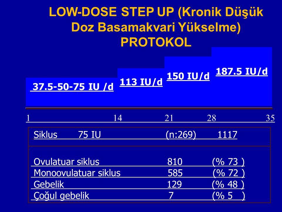 1 14 21 28 35 37.5-50-75 IU /d LOW-DOSE STEP UP (Kronik Düşük Doz Basamakvari Yükselme) PROTOKOL 113 IU/d 150 IU/d 187.5 IU/d Siklus 75 IU (n:269) 111