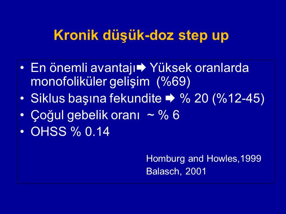 Kronik düşük-doz step up En önemli avantajı  Yüksek oranlarda monofoliküler gelişim (%69) Siklus başına fekundite  % 20 (%12-45) Çoğul gebelik oranı