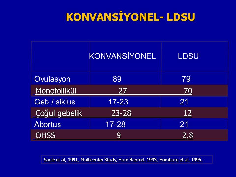 KONVANSİYONEL LDSU Ovulasyon 89 79 Monofollikül 27 70 Geb / siklus 17-23 21 Çoğul geb. 23-28 12 Abortus 17-28 21 OHSS 9 2.8 Sagle et al, 1991, Multice