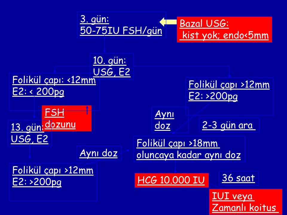 FSH dozunu 3. gün: 50-75IU FSH/gün 10. gün: USG, E2 Folikül çapı >12mm E2: >200pg Folikül çapı >18mm oluncaya kadar aynı doz HCG 10.000 IU IUI veya Za