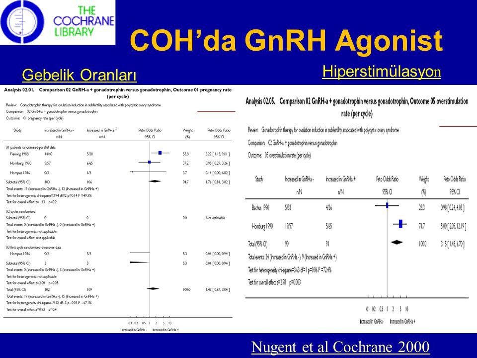 COH'da GnRH Agonist Gebelik Oranları Hiperstimülasyo n Nugent et al Cochrane 2000