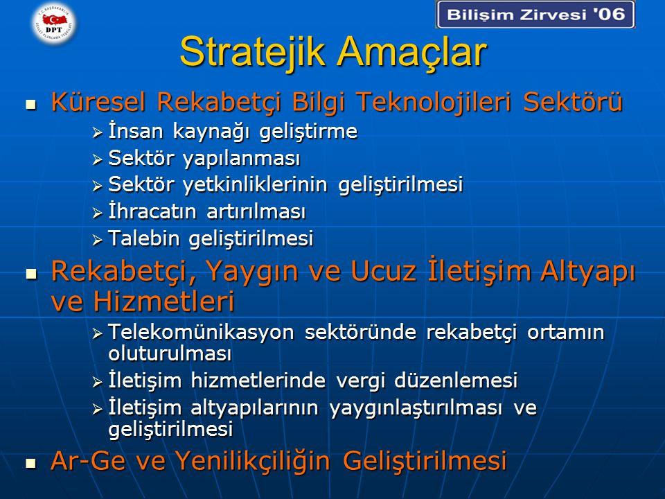 Stratejik Amaçlar Küresel Rekabetçi Bilgi Teknolojileri Sektörü Küresel Rekabetçi Bilgi Teknolojileri Sektörü  İnsan kaynağı geliştirme  Sektör yapılanması  Sektör yetkinliklerinin geliştirilmesi  İhracatın artırılması  Talebin geliştirilmesi Rekabetçi, Yaygın ve Ucuz İletişim Altyapı ve Hizmetleri Rekabetçi, Yaygın ve Ucuz İletişim Altyapı ve Hizmetleri  Telekomünikasyon sektöründe rekabetçi ortamın oluturulması  İletişim hizmetlerinde vergi düzenlemesi  İletişim altyapılarının yaygınlaştırılması ve geliştirilmesi Ar-Ge ve Yenilikçiliğin Geliştirilmesi Ar-Ge ve Yenilikçiliğin Geliştirilmesi