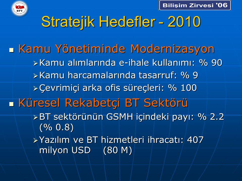 Stratejik Hedefler - 2010 Kamu Yönetiminde Modernizasyon Kamu Yönetiminde Modernizasyon  Kamu alımlarında e-ihale kullanımı: % 90  Kamu harcamalarında tasarruf: % 9  Çevrimiçi arka ofis süreçleri: % 100 Küresel Rekabetçi BT Sektörü Küresel Rekabetçi BT Sektörü  BT sektörünün GSMH içindeki payı: % 2.2 (% 0.8)  Yazılım ve BT hizmetleri ihracatı: 407 milyon USD (80 M)