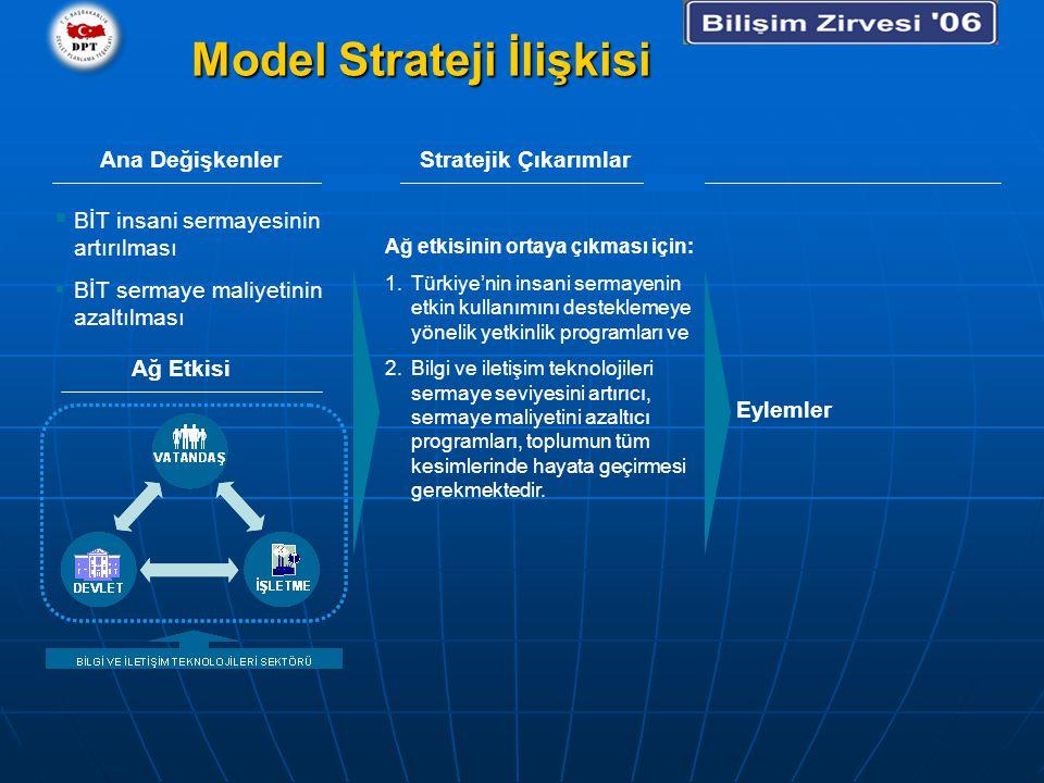 Model Strateji İlişkisi Ana Değişkenler  BİT insani sermayesinin artırılması  BİT sermaye maliyetinin azaltılması Stratejik Çıkarımlar Ağ etkisinin ortaya çıkması için: 1.Türkiye'nin insani sermayenin etkin kullanımını desteklemeye yönelik yetkinlik programları ve 2.Bilgi ve iletişim teknolojileri sermaye seviyesini artırıcı, sermaye maliyetini azaltıcı programları, toplumun tüm kesimlerinde hayata geçirmesi gerekmektedir.