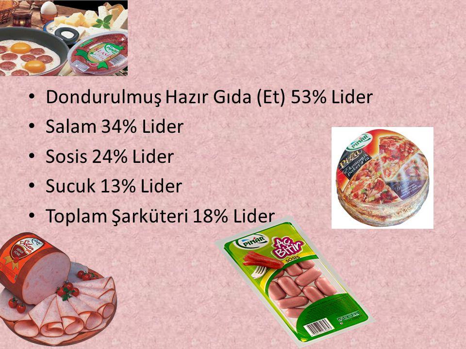Dondurulmuş Hazır Gıda (Et) 53% Lider Salam 34% Lider Sosis 24% Lider Sucuk 13% Lider Toplam Şarküteri 18% Lider