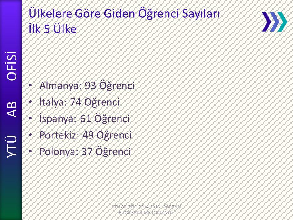 YTÜ AB OFİSİ Ülkelere Göre Giden Öğrenci Sayıları İlk 5 Ülke Almanya: 93 Öğrenci İtalya: 74 Öğrenci İspanya: 61 Öğrenci Portekiz: 49 Öğrenci Polonya: