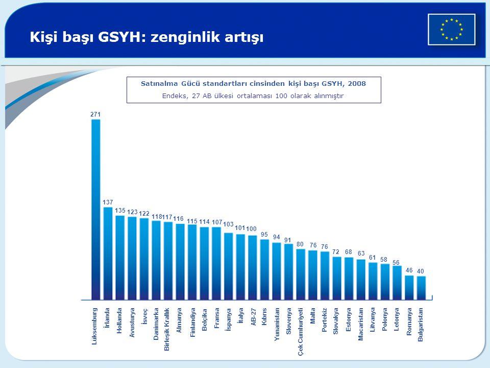 Kişi başı GSYH: zenginlik artışı Litvanya Satınalma Gücü standartları cinsinden kişi başı GSYH, 2008 Endeks, 27 AB ülkesi ortalaması 100 olarak alınmı