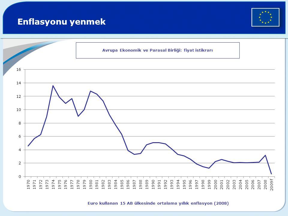 Enflasyonu yenmek Avrupa Ekonomik ve Parasal Birliği: fiyat istikrarı Euro kullanan 15 AB ülkesinde ortalama yıllık enflasyon (2008)